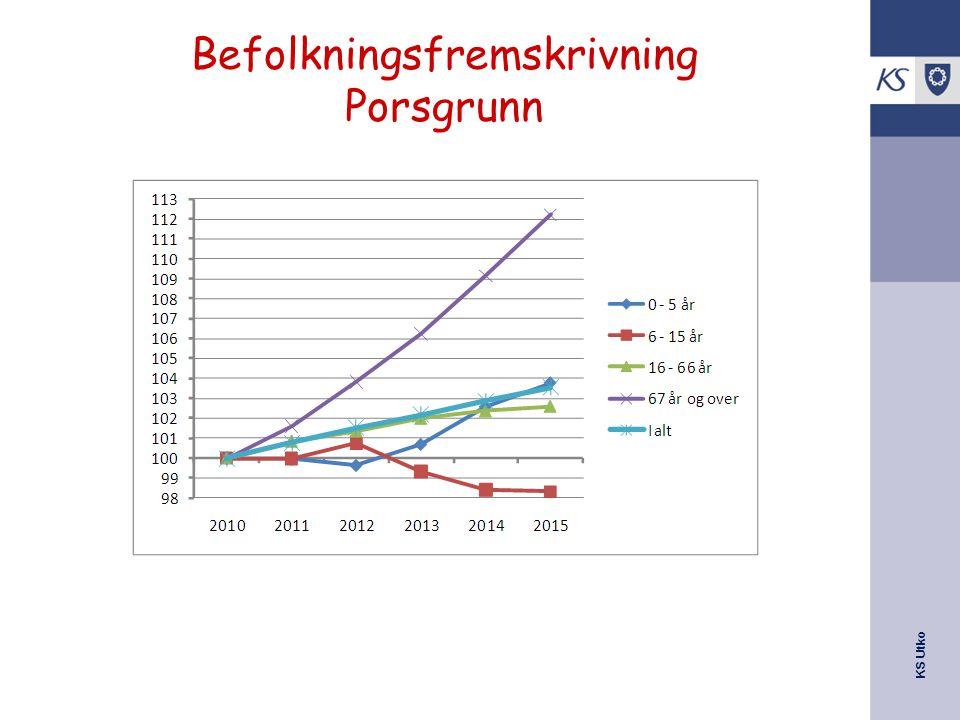 KS Utko Befolkningsfremskrivning Porsgrunn