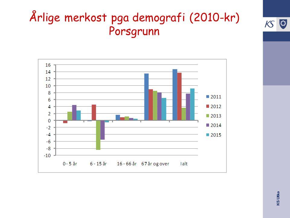KS Utko Årlige merkost pga demografi (2010-kr) Porsgrunn