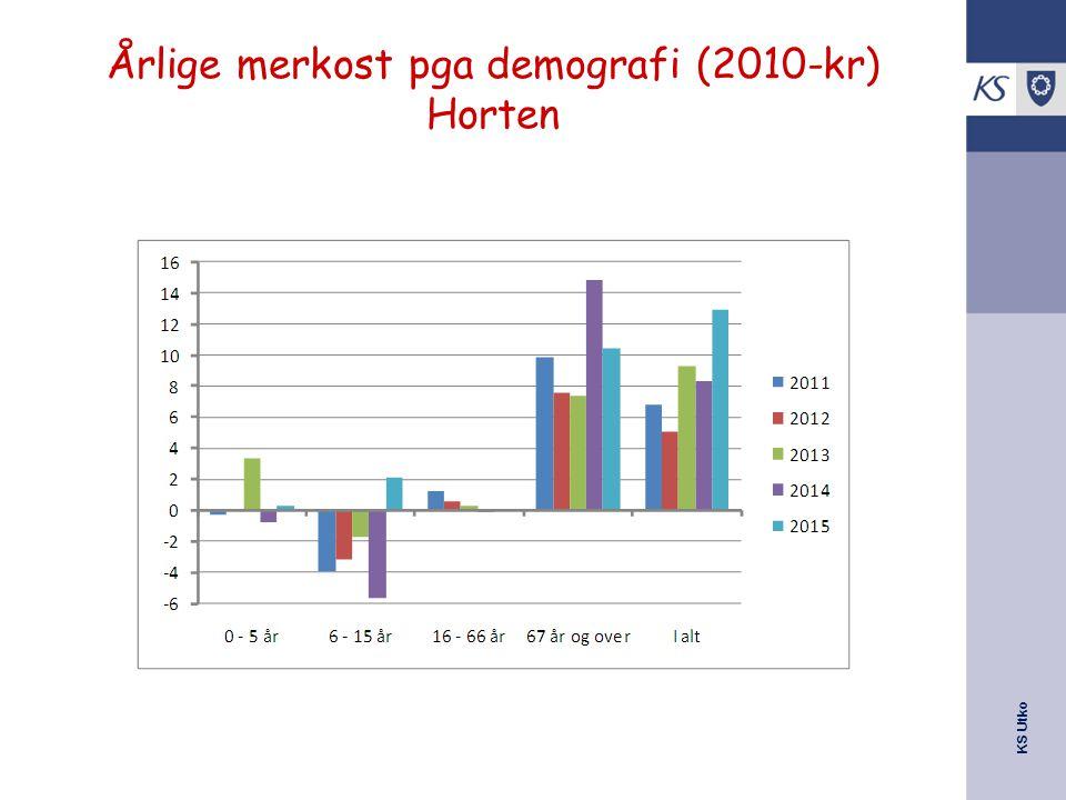 KS Utko Årlige merkost pga demografi (2010-kr) Horten