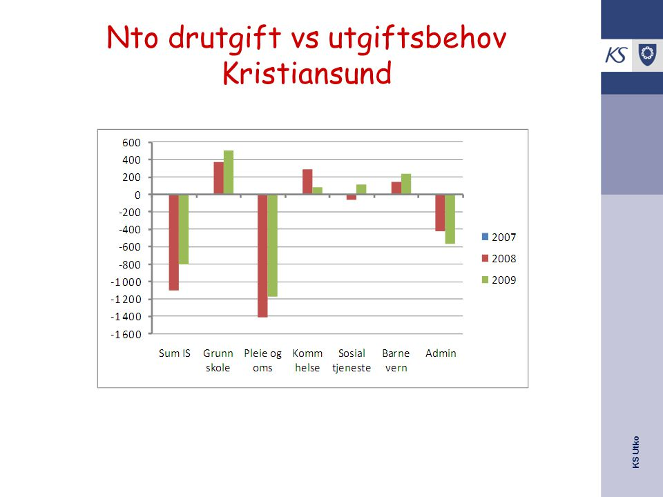 KS Utko Nto drutgift vs utgiftsbehov Kristiansund