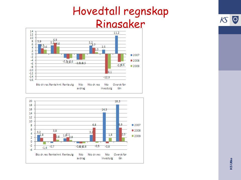 KS Utko Hovedtall regnskap Ringsaker