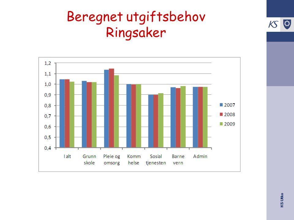 KS Utko Beregnet utgiftsbehov Ringsaker