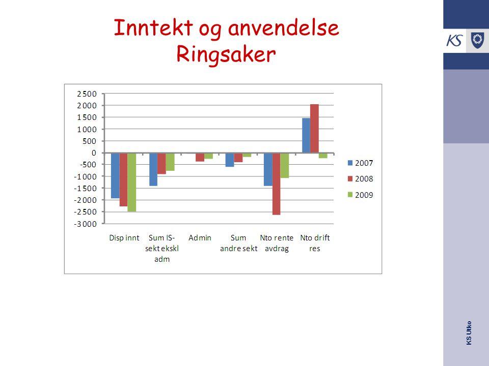 KS Utko Inntekt og anvendelse Ringsaker