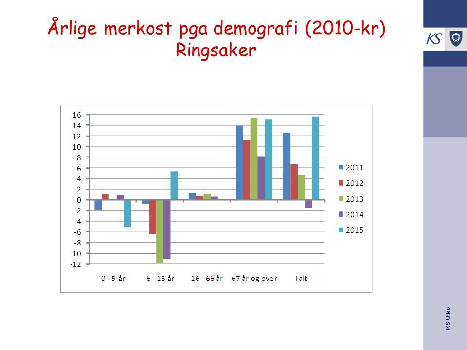 KS Utko Årlige merkost pga demografi (2010-kr) Ringsaker
