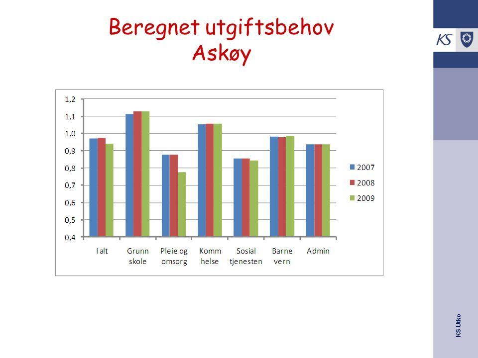 KS Utko Beregnet utgiftsbehov Askøy