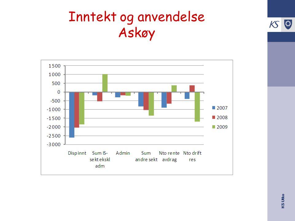 KS Utko Inntekt og anvendelse Askøy