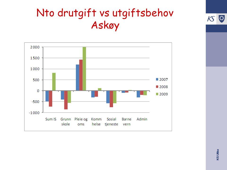 KS Utko Nto drutgift vs utgiftsbehov Askøy