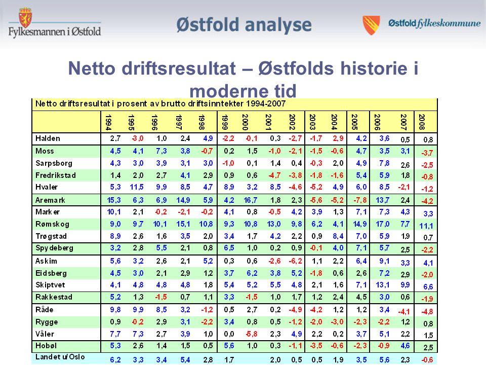 Netto driftsresultat – Østfolds historie i moderne tid