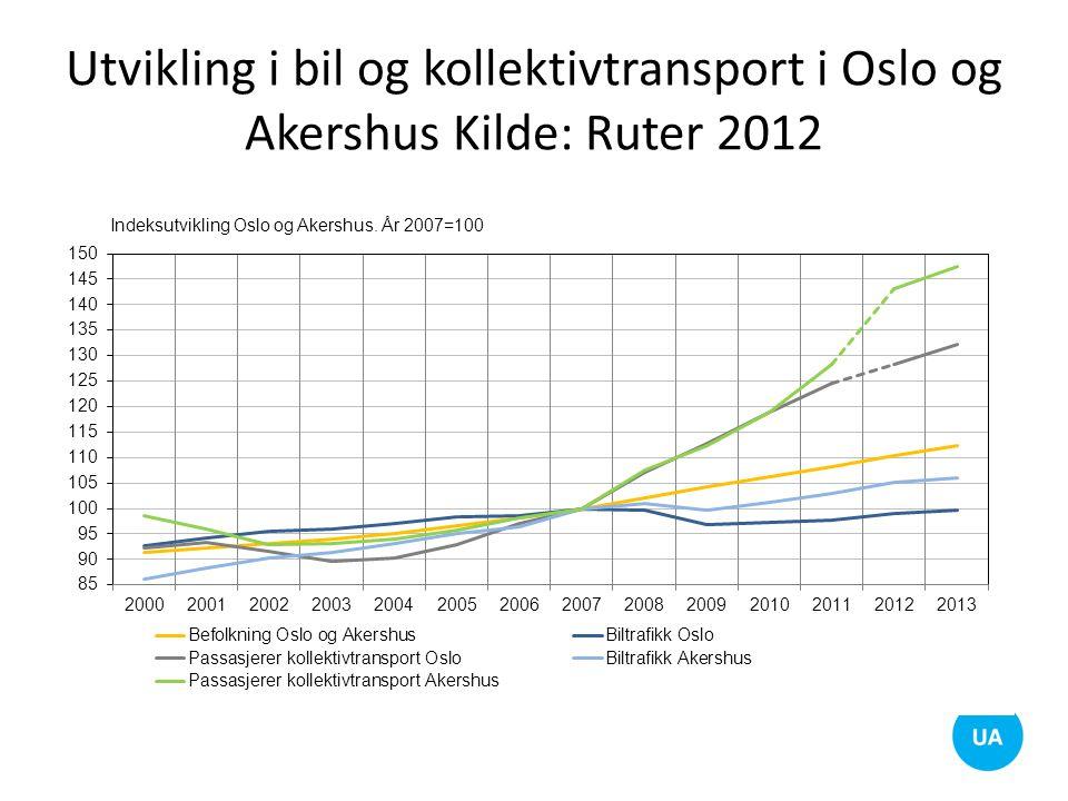 Utvikling i bil og kollektivtransport i Oslo og Akershus Kilde: Ruter 2012