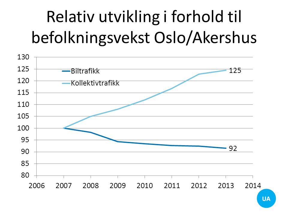Relativ utvikling i forhold til befolkningsvekst Oslo/Akershus