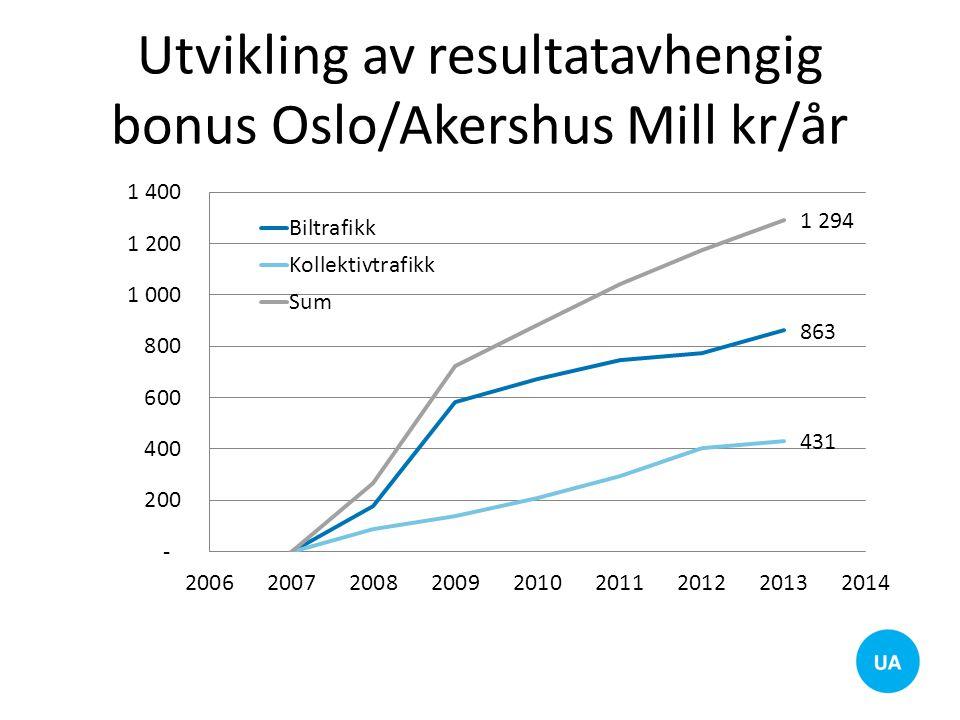 Utvikling av resultatavhengig bonus Oslo/Akershus Mill kr/år