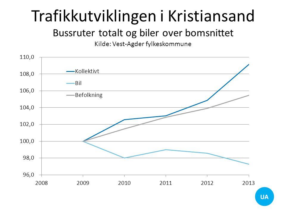 Trafikkutviklingen i Kristiansand Bussruter totalt og biler over bomsnittet Kilde: Vest-Agder fylkeskommune