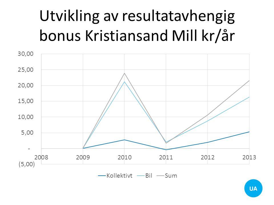 Utvikling av resultatavhengig bonus Kristiansand Mill kr/år