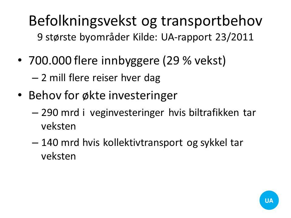 Befolkningsvekst og transportbehov 9 største byområder Kilde: UA-rapport 23/2011 700.000 flere innbyggere (29 % vekst) – 2 mill flere reiser hver dag
