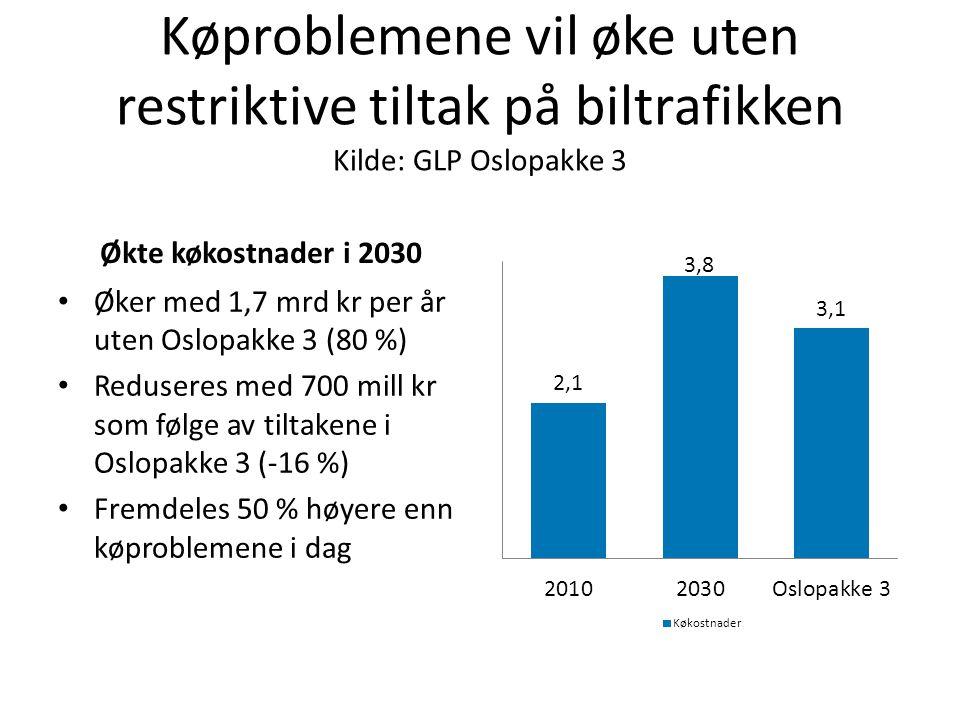 Køproblemene vil øke uten restriktive tiltak på biltrafikken Kilde: GLP Oslopakke 3 Økte køkostnader i 2030 Øker med 1,7 mrd kr per år uten Oslopakke