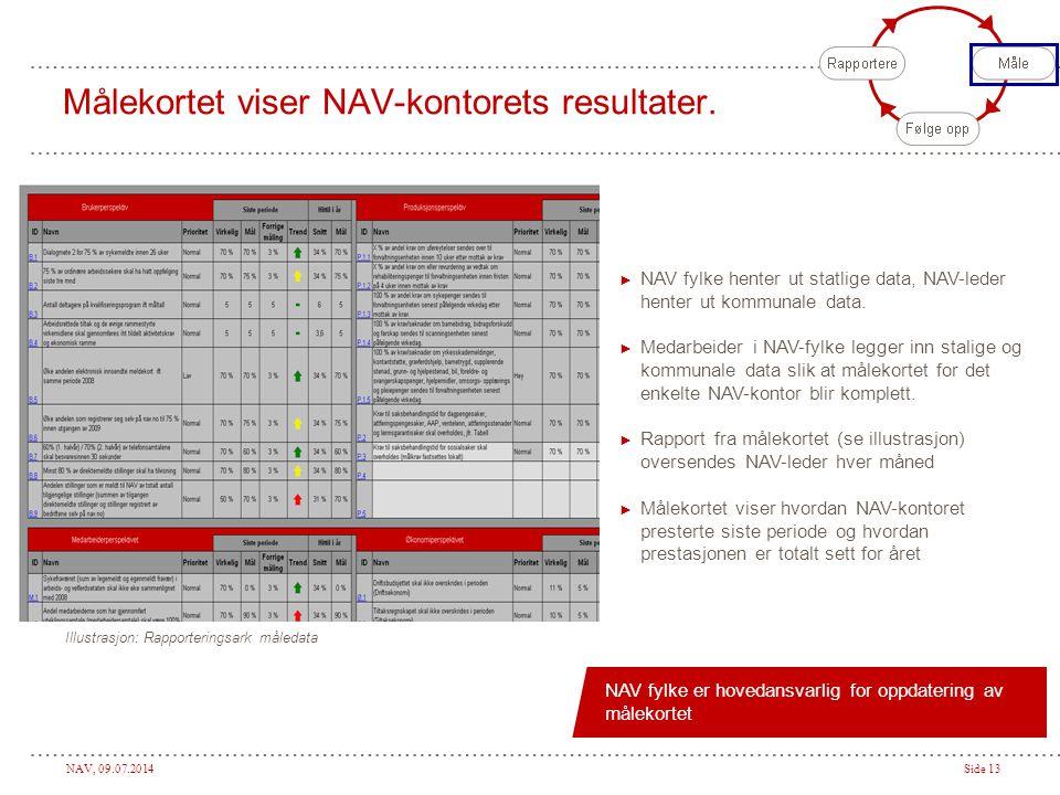 NAV, 09.07.2014Side 13 Målekortet viser NAV-kontorets resultater.
