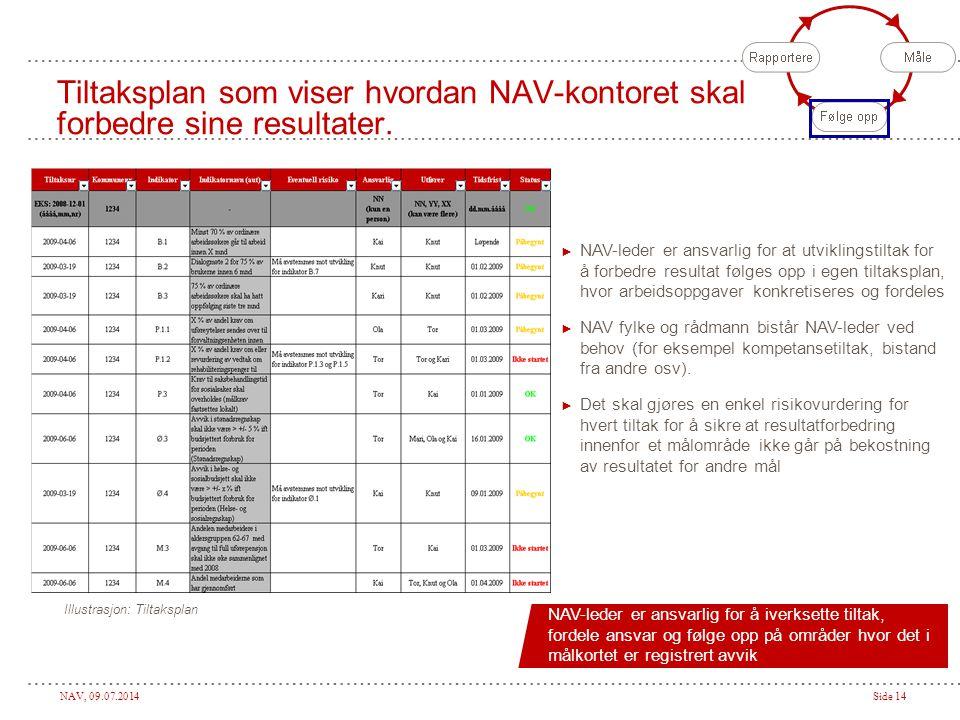 NAV, 09.07.2014Side 14 Tiltaksplan som viser hvordan NAV-kontoret skal forbedre sine resultater.