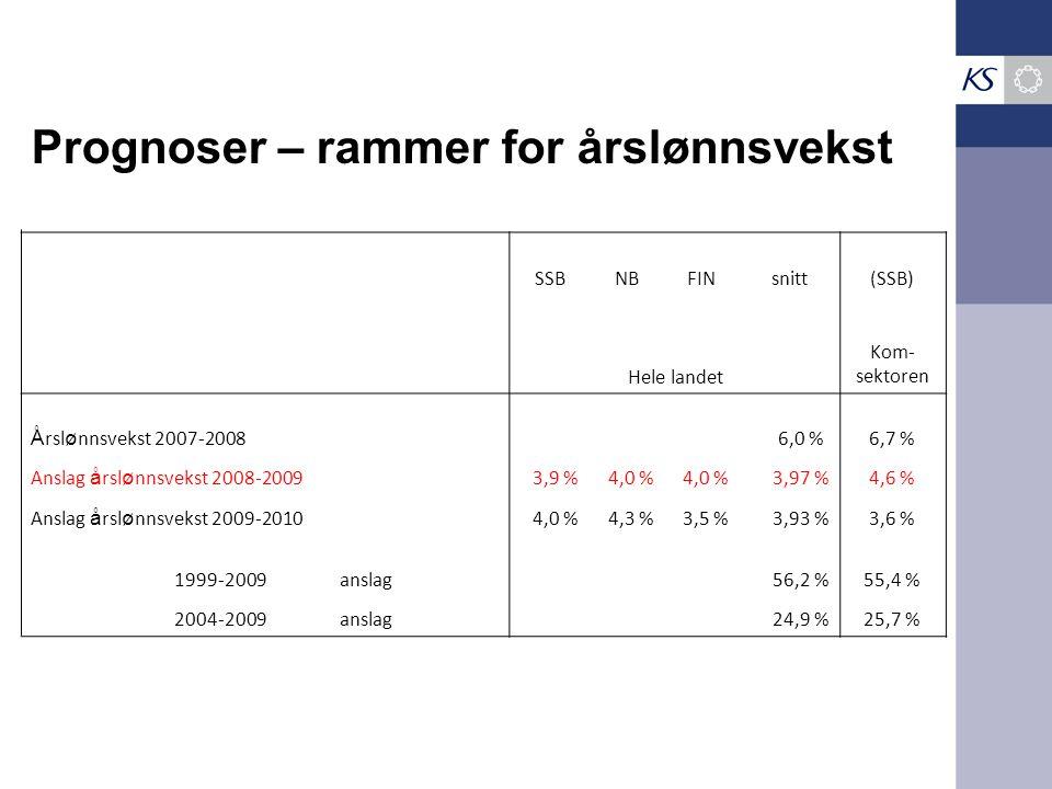 SSBNBFINsnitt(SSB) Hele landet Kom- sektoren Å rsl ø nnsvekst 2007-2008 6,0 %6,7 % Anslag å rsl ø nnsvekst 2008-20093,9 %4,0 % 3,97 %4,6 % Anslag å rsl ø nnsvekst 2009-20104,0 %4,3 %3,5 %3,93 %3,6 % 1999-2009anslag 56,2 %55,4 % 2004-2009anslag 24,9 %25,7 % Prognoser – rammer for årslønnsvekst