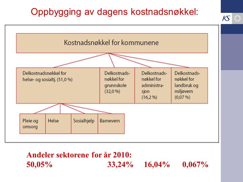 Oppbygging av dagens kostnadsnøkkel: Andeler sektorene for år 2010: 50,05% 33,24% 16,04% 0,067%