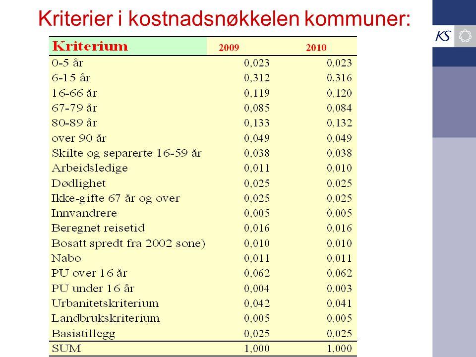 Kriterier i kostnadsnøkkelen kommuner: