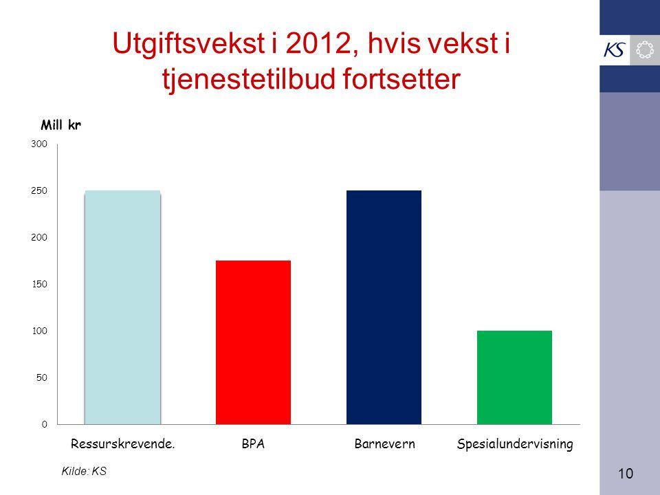 10 Utgiftsvekst i 2012, hvis vekst i tjenestetilbud fortsetter Kilde: KS