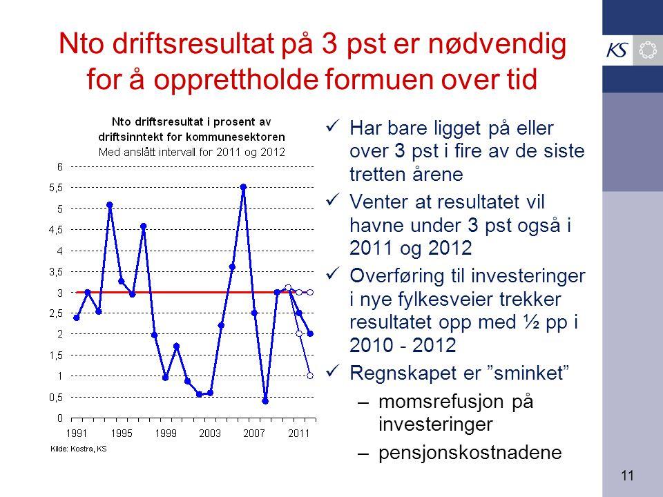 11 Nto driftsresultat på 3 pst er nødvendig for å opprettholde formuen over tid Har bare ligget på eller over 3 pst i fire av de siste tretten årene V