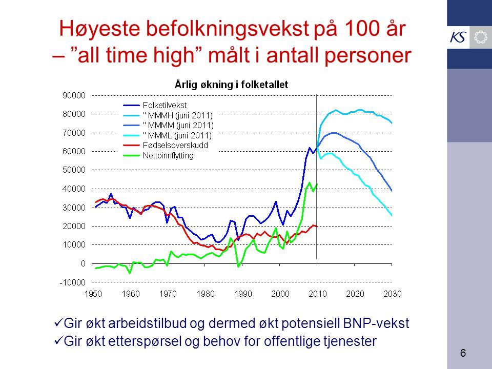 6 Høyeste befolkningsvekst på 100 år – all time high målt i antall personer Gir økt arbeidstilbud og dermed økt potensiell BNP-vekst Gir økt etterspørsel og behov for offentlige tjenester