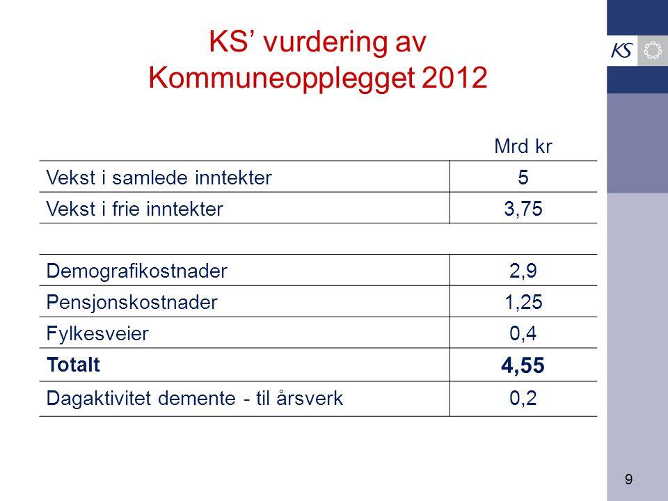9 KS' vurdering av Kommuneopplegget 2012 Mrd kr Vekst i samlede inntekter5 Vekst i frie inntekter3,75 Demografikostnader2,9 Pensjonskostnader1,25 Fylkesveier 0,4 Totalt 4,55 Dagaktivitet demente - til årsverk0,2