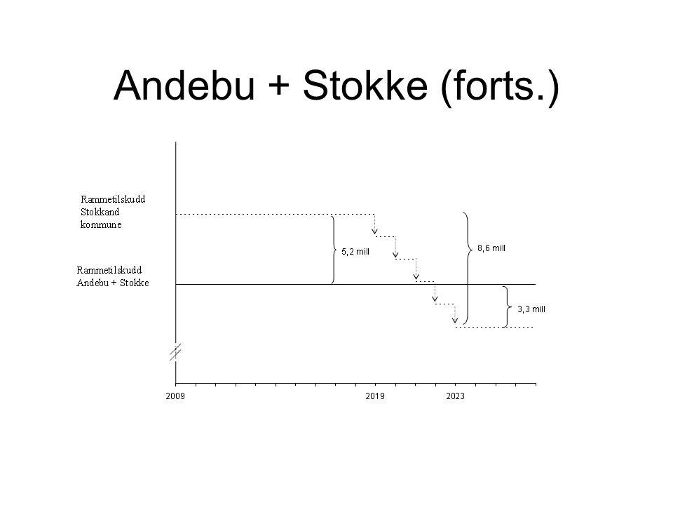 Andebu + Stokke (forts.)