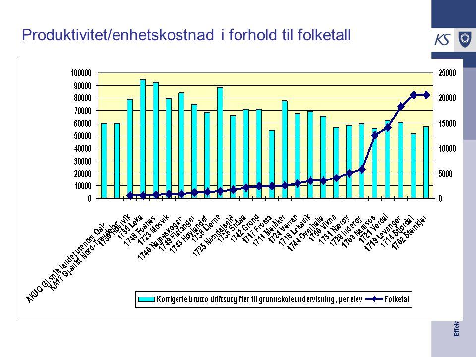 Effektiviseringsnettverkene Presentasjon | 2008 Produktivitet/enhetskostnad i forhold til folketall
