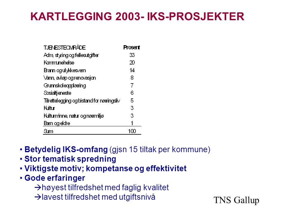 KARTLEGGING 2003- IKS-PROSJEKTER Betydelig IKS-omfang (gjsn 15 tiltak per kommune) Stor tematisk spredning Viktigste motiv; kompetanse og effektivitet