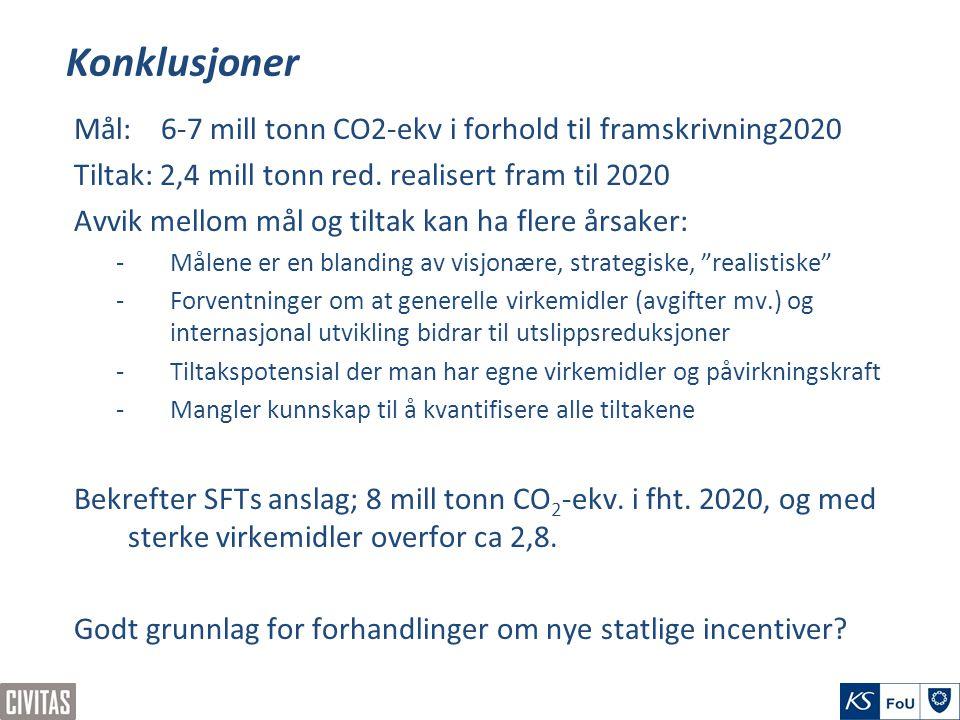 Konklusjoner Mål: 6-7 mill tonn CO2-ekv i forhold til framskrivning2020 Tiltak: 2,4 mill tonn red. realisert fram til 2020 Avvik mellom mål og tiltak