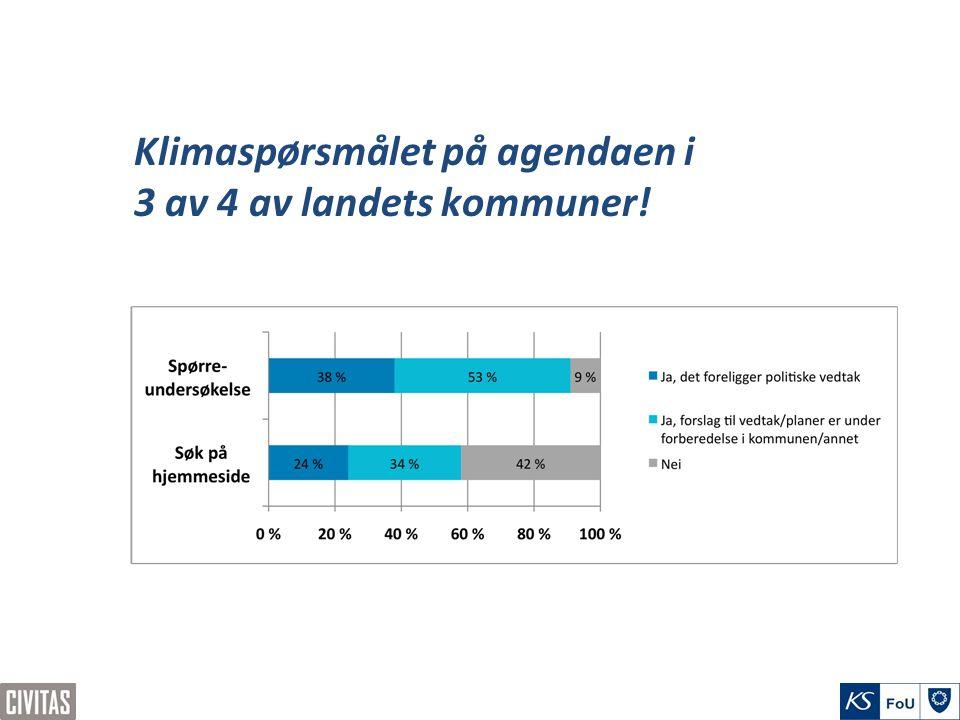 Klimaspørsmålet på agendaen i 3 av 4 av landets kommuner!