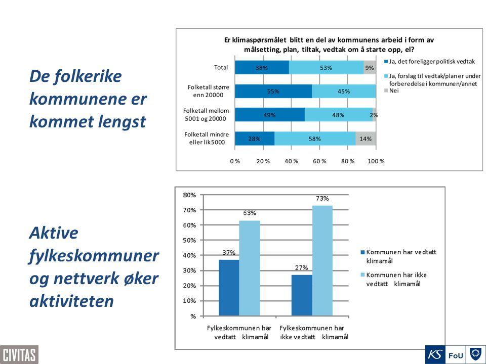 De folkerike kommunene er kommet lengst Aktive fylkeskommuner og nettverk øker aktiviteten