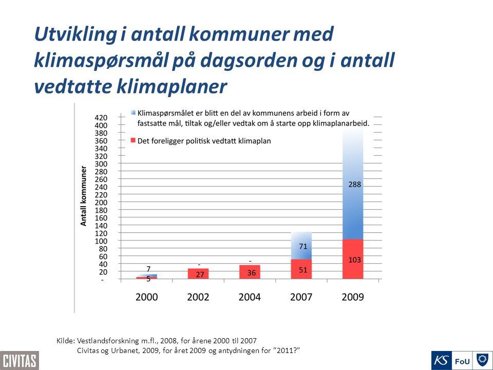 Utvikling i antall kommuner med klimaspørsmål på dagsorden og i antall vedtatte klimaplaner Kilde: Vestlandsforskning m.fl., 2008, for årene 2000 til