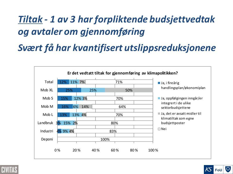 Tiltak - 1 av 3 har forpliktende budsjettvedtak og avtaler om gjennomføring Svært få har kvantifisert utslippsreduksjonene