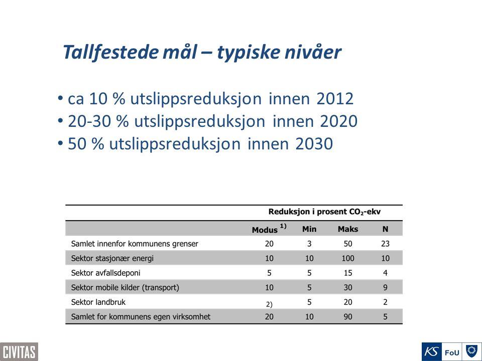 Tallfestede mål – typiske nivåer ca 10 % utslippsreduksjon innen 2012 20-30 % utslippsreduksjon innen 2020 50 % utslippsreduksjon innen 2030