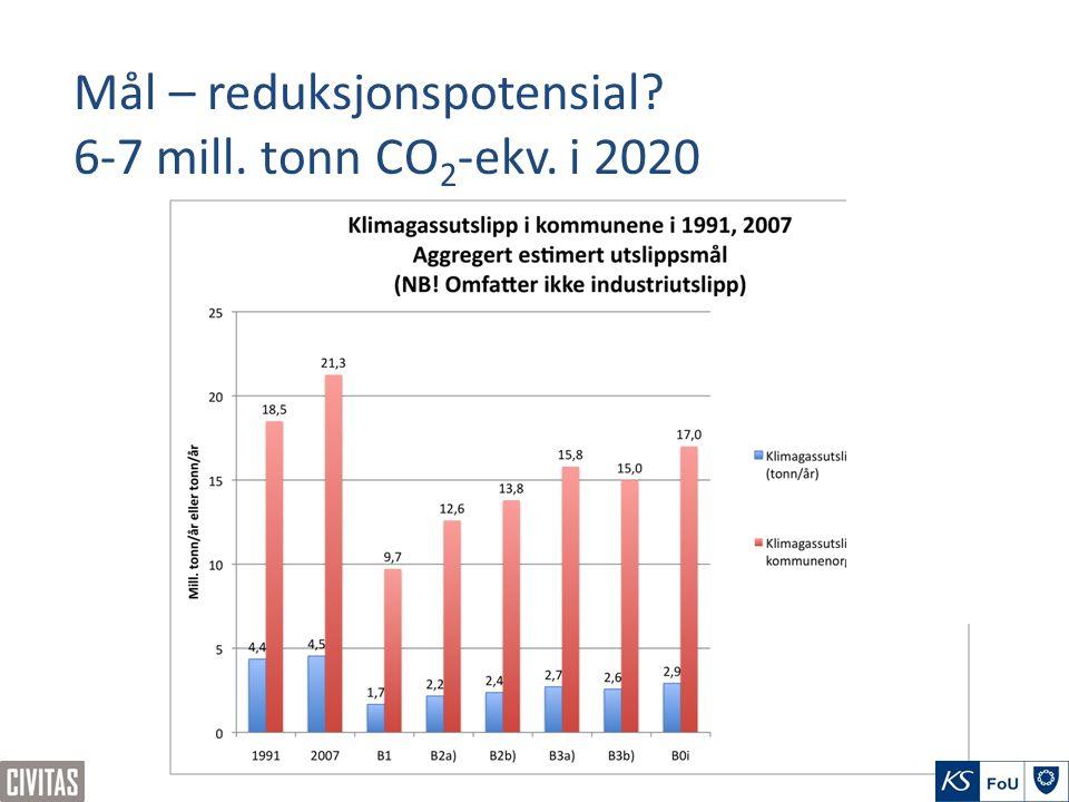 Mål – reduksjonspotensial 6-7 mill. tonn CO 2 -ekv. i 2020