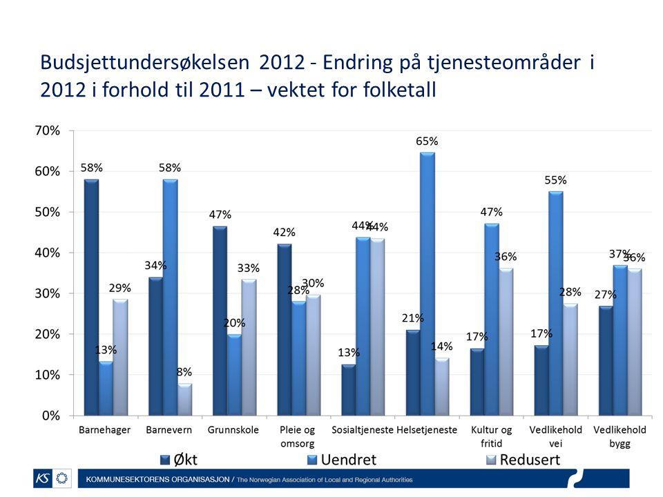 Budsjettundersøkelsen 2012 - Endring på tjenesteområder i 2012 i forhold til 2011 – vektet for folketall