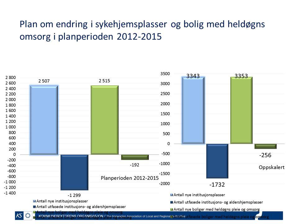 Plan om endring i sykehjemsplasser og bolig med heldøgns omsorg i planperioden 2012-2015