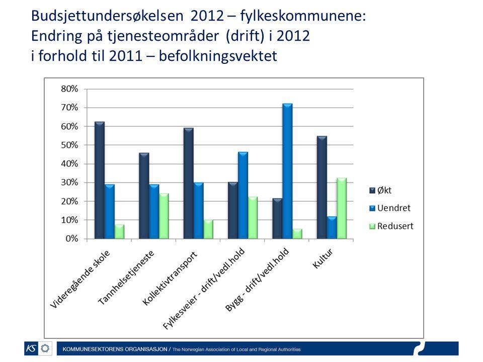 Budsjettundersøkelsen 2012 – fylkeskommunene: Endring på tjenesteområder (drift) i 2012 i forhold til 2011 – befolkningsvektet