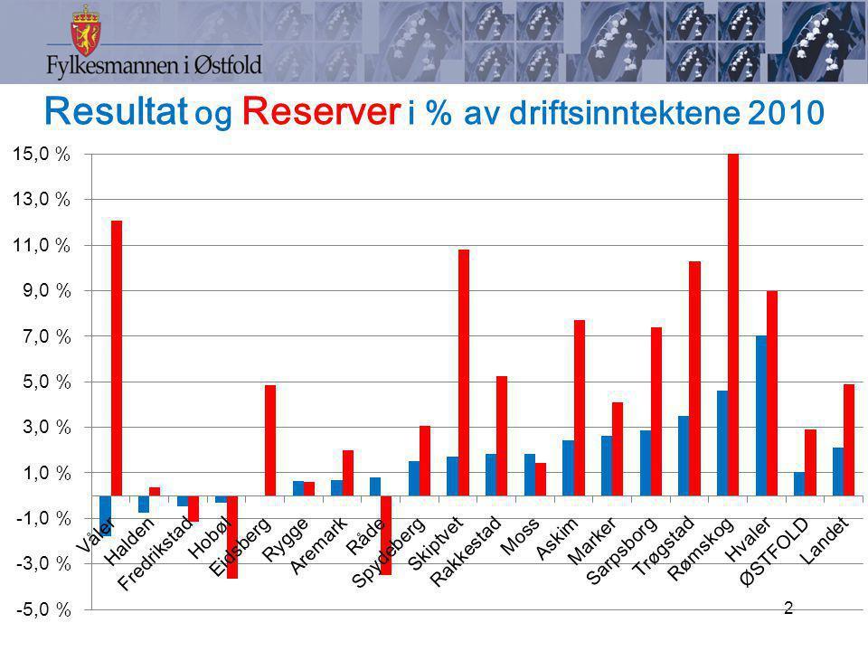 Lånegjeld i % av sum driftsinntekter 31.12.10 konsern 3