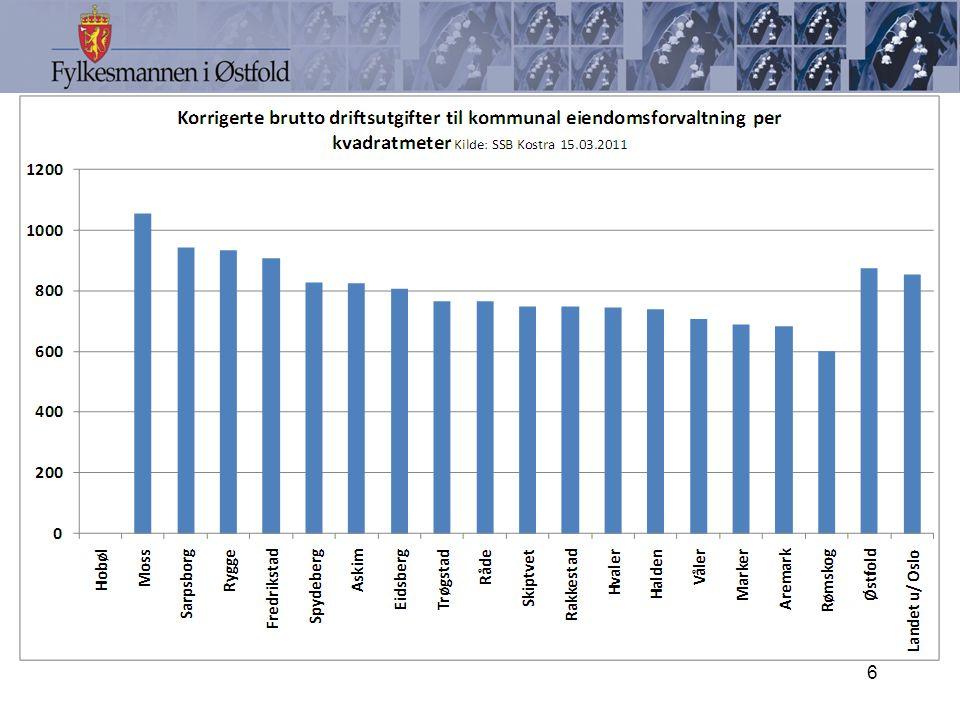 ÅRSBUDSJETTENE FOR 2011 Samlet for kommunene i Østfold utgjør netto driftsresultat 0,2 % av sum driftsinntekter.