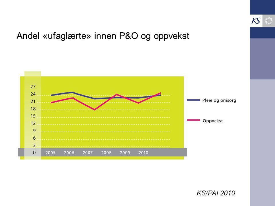 Andel «ufaglærte» innen P&O og oppvekst KS/PAI 2010