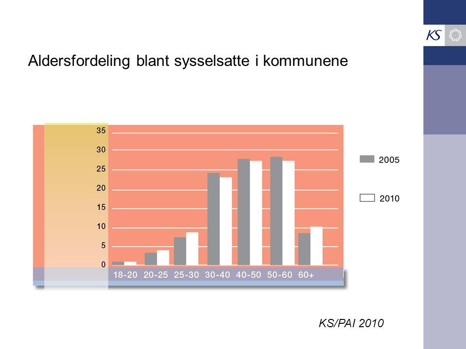 Aldersfordeling blant sysselsatte i kommunene KS/PAI 2010