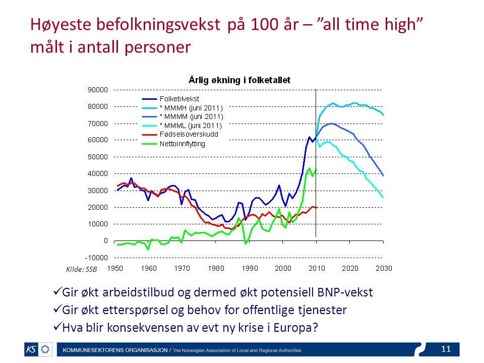Høyeste befolkningsvekst på 100 år – all time high målt i antall personer Gir økt arbeidstilbud og dermed økt potensiell BNP-vekst Gir økt etterspørsel og behov for offentlige tjenester Hva blir konsekvensen av evt ny krise i Europa.