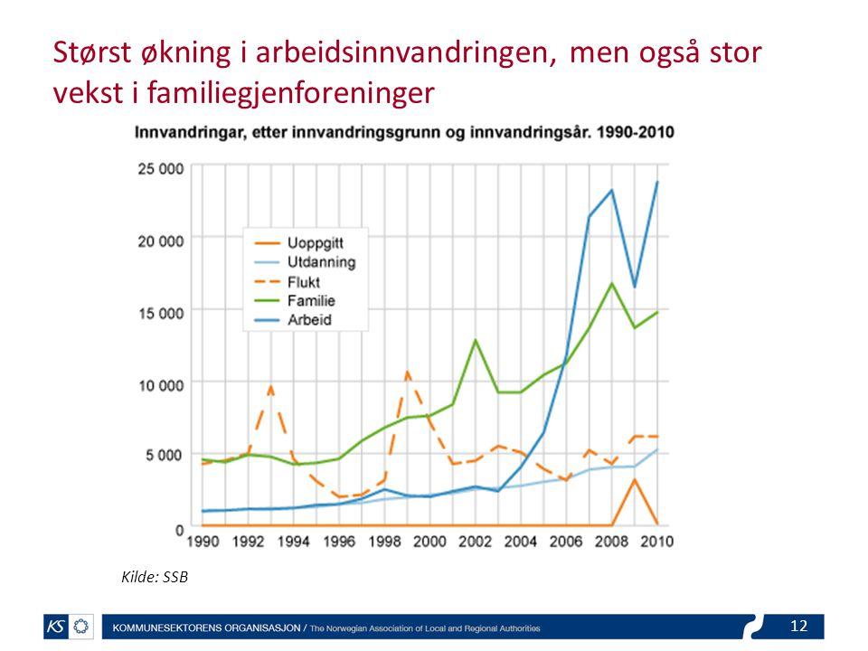 Størst økning i arbeidsinnvandringen, men også stor vekst i familiegjenforeninger Kilde: SSB 12