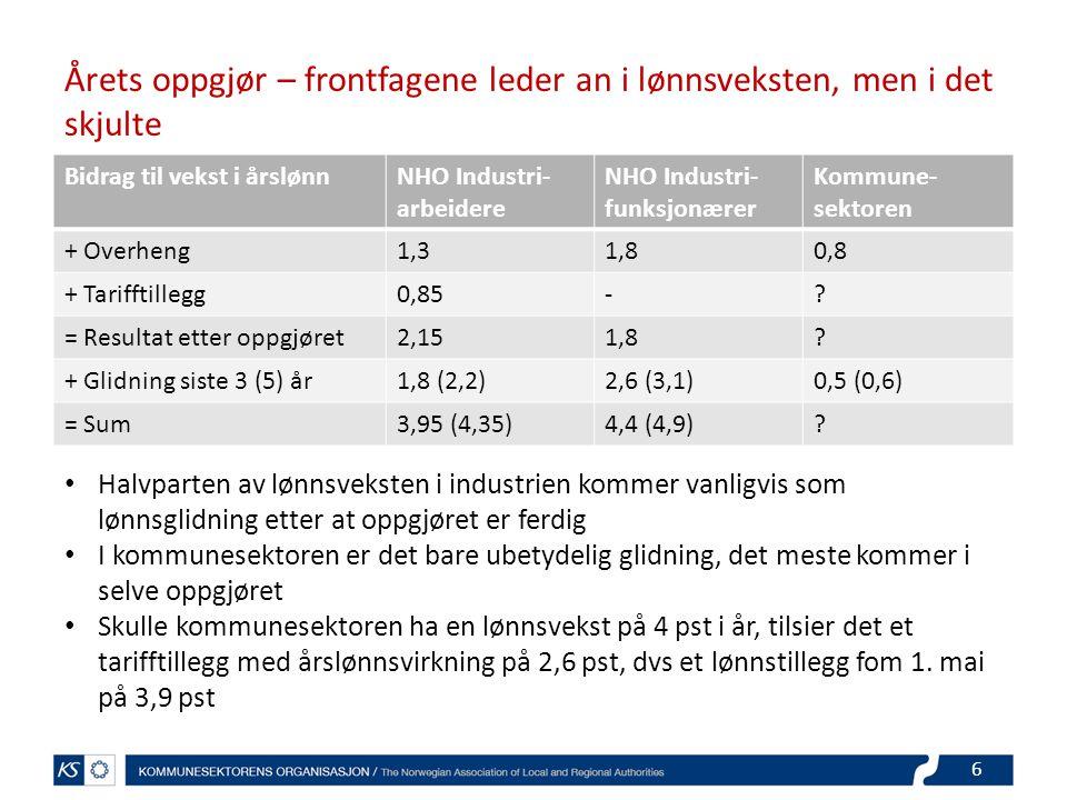Årets oppgjør – frontfagene leder an i lønnsveksten, men i det skjulte Bidrag til vekst i årslønnNHO Industri- arbeidere NHO Industri- funksjonærer Kommune- sektoren + Overheng1,31,80,8 + Tarifftillegg0,85-.