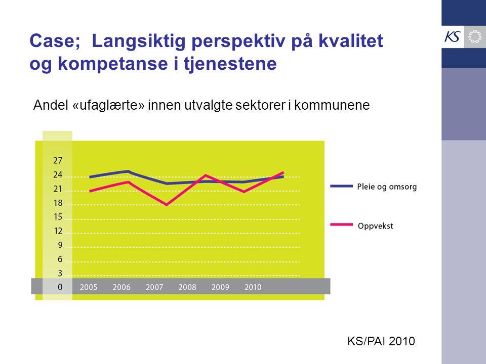 Case; Langsiktig perspektiv på kvalitet og kompetanse i tjenestene KS/PAI 2010 Andel «ufaglærte» innen utvalgte sektorer i kommunene