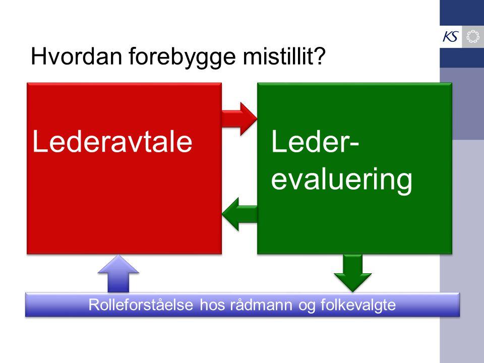 Hvordan forebygge mistillit? Rolleforståelse hos rådmann og folkevalgte Lederavtale Leder- evaluering Leder- evaluering